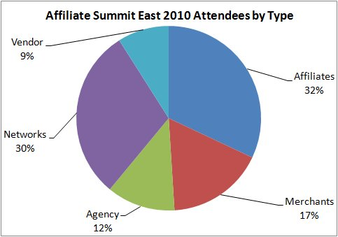 Affiliate Summit East Attendee Breakdown Graph